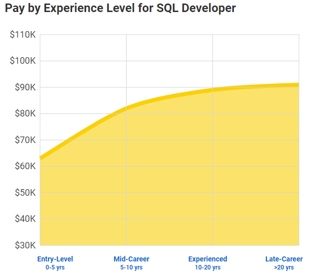 SQL developer salary by experience