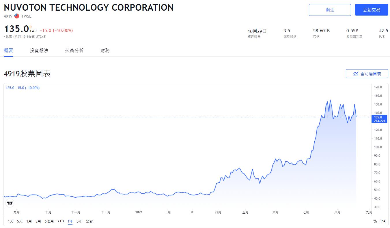 MCU概念股票,MCU概念股,微型控制器概念股,MCU概念股,MCU,MCU台灣廠商,台灣MCU概念股,車用MCU概念股