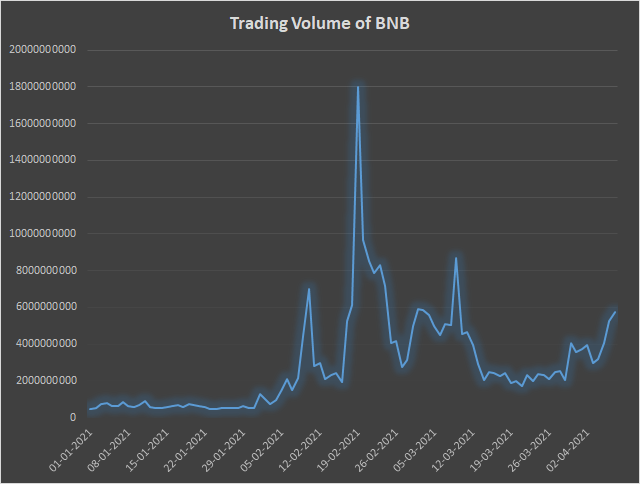 BNB, Binance Coin (BNB) Blasts Above $400: Why This Exchange Token is Rising?