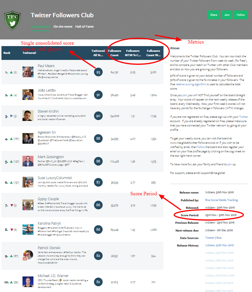 Example Rise Board - Twitter Followers Clubpng
