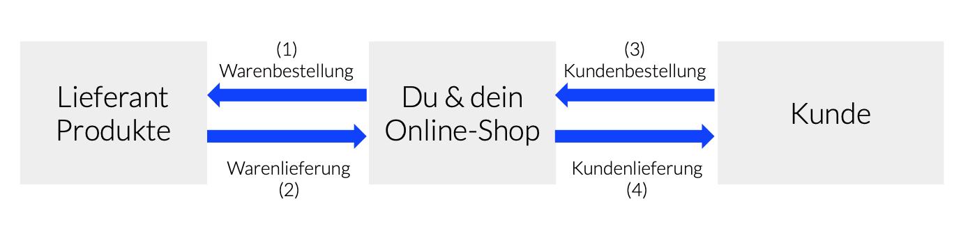 Klassischer Online-Shop - das Geschäftsmodell