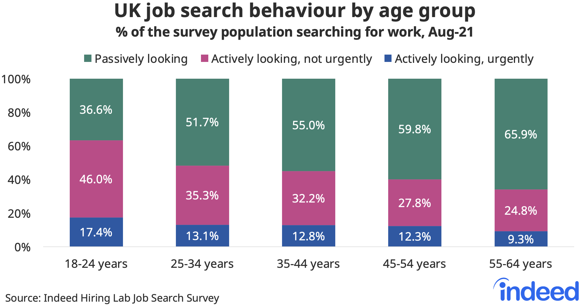 """Bar chart titled """"UK job search by age group."""""""