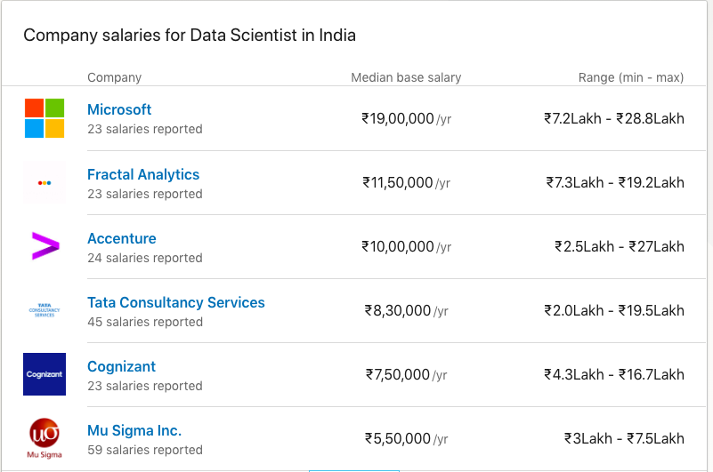 Salary Trends for Data Scientists in India | Springboard Blog