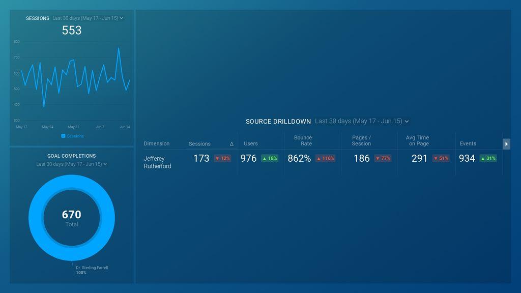 Google Analytics Audience Drilldown Dashboard