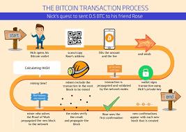 Bitcoin transaction: Easy steps 2