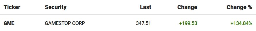 ações da game stop em alta de 199%