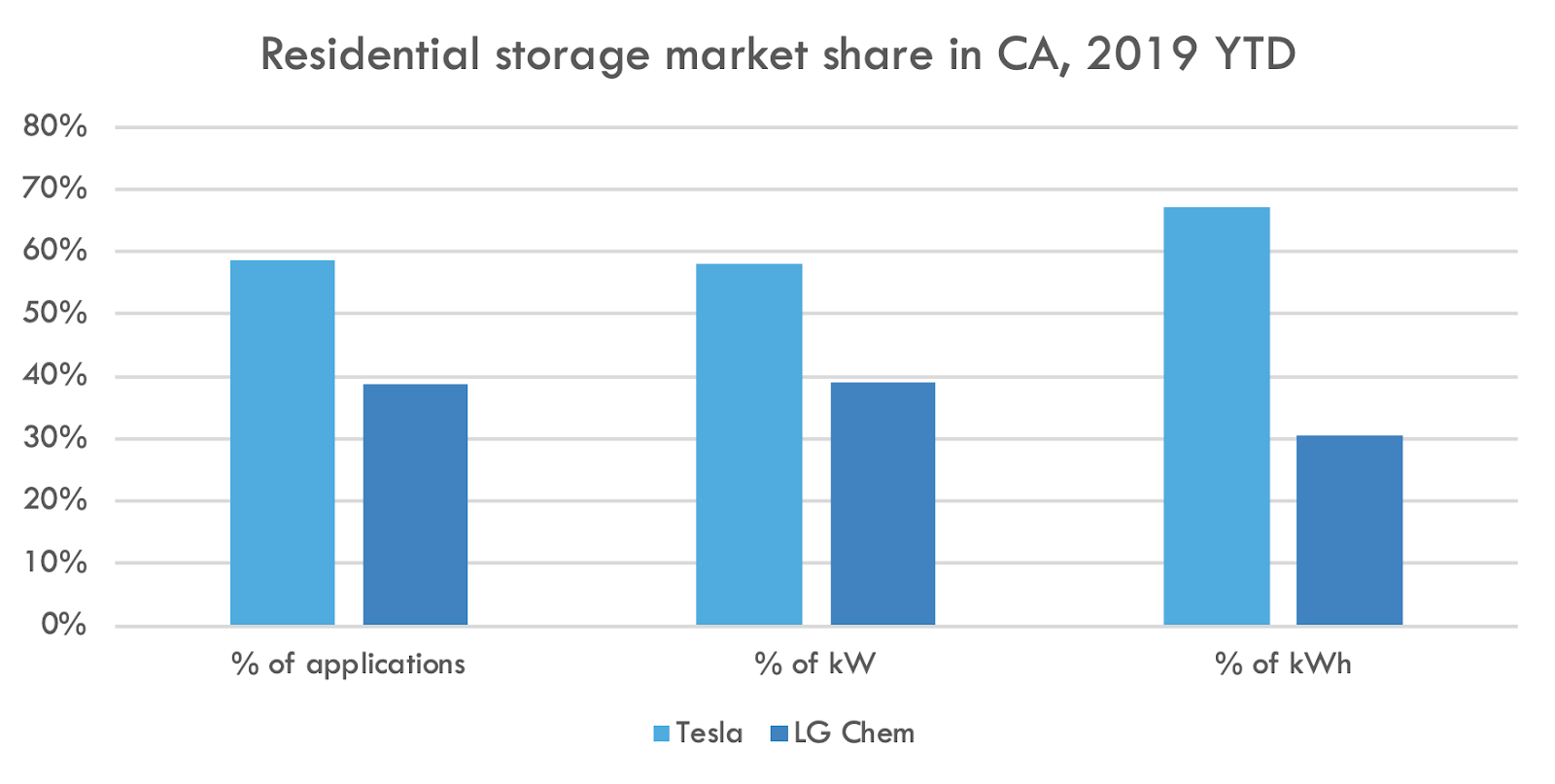 residential storage market share by company in 2019 chart