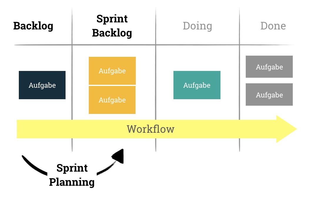Backlog, Sprint Backlog und Sprint Planning in einem Kanban Board