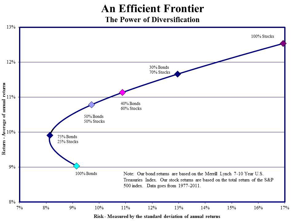 Effective Frontier Curve  | Modern Portfolio Theory for Cryptocurrency | Mudrex Blog