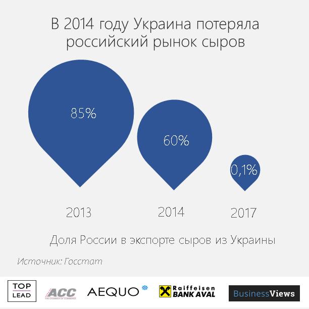 Украина потеряла российский рынок сыров