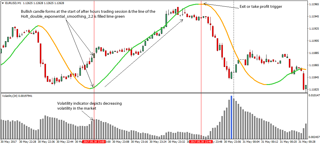 Two Best Indicators for a Scalping Strategy