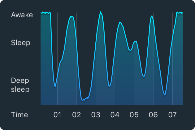Sleep cycle application with wave lengths tracking sleep pattern