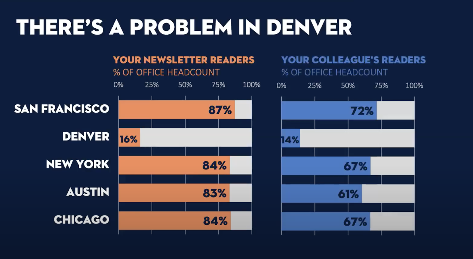 Side-by-side bar charts comparing your newsletter readers (in orange against gray) to your colleague's readers (in blue against gray)