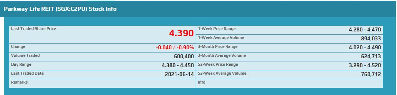 Parkway Life REIT (SGX:C2PU) Stock Info