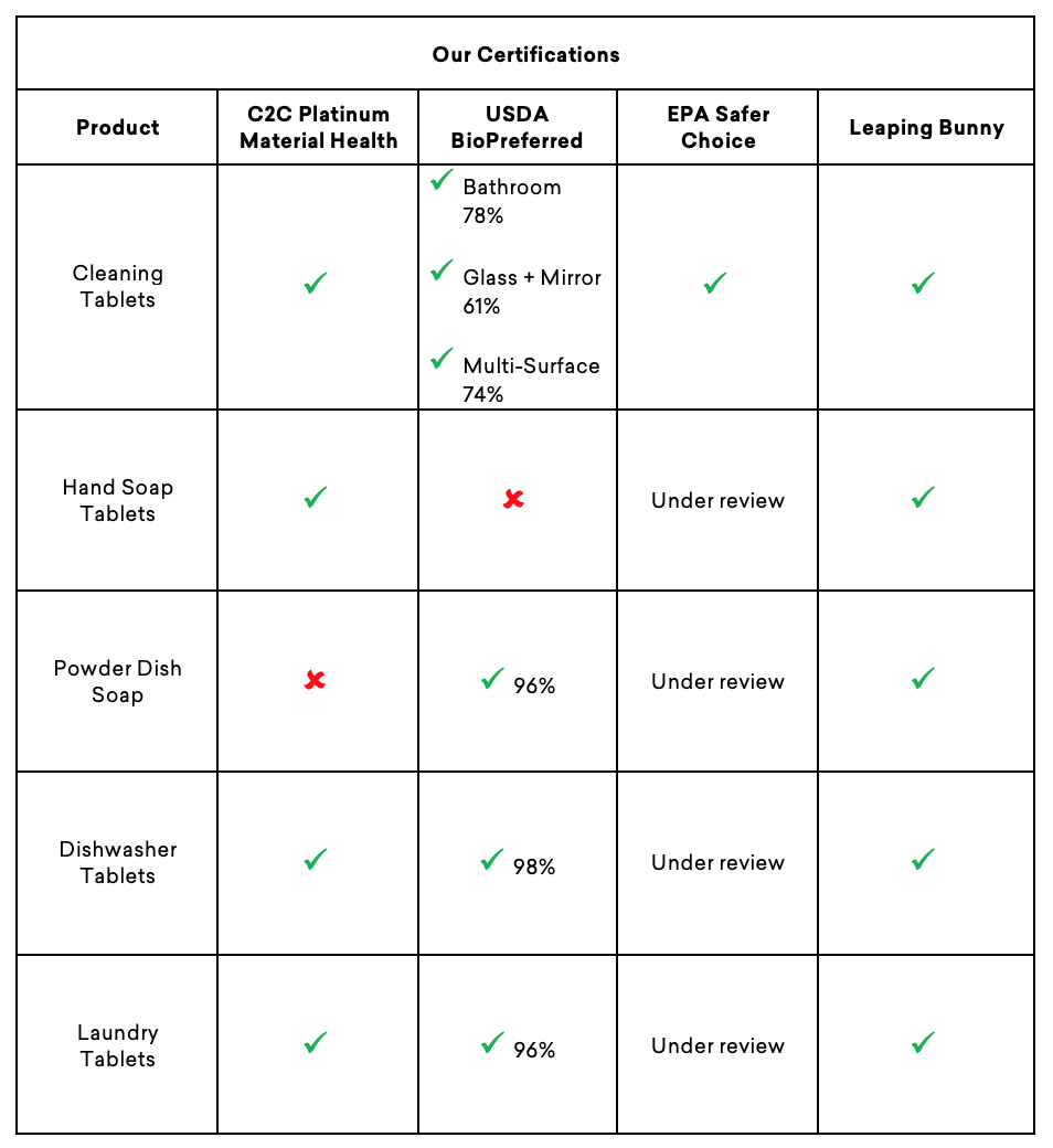 Chart of Blueand's formulation certifications Product names on the lefthand column and certifications across each row