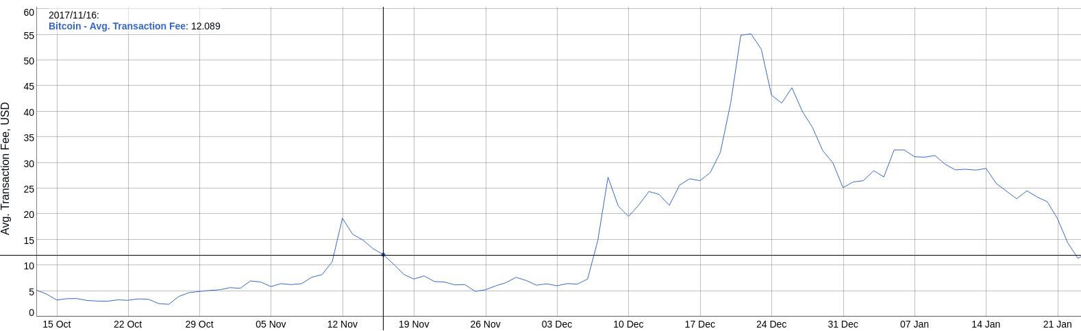 Média de taxas de transação em USD