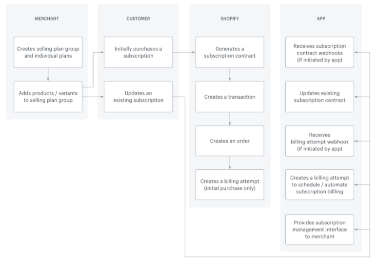 Shopify Subscription Charge Lifecycle Diagram