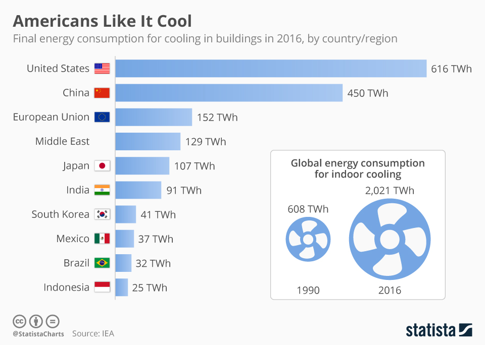 Americans Like It Cool | Statista
