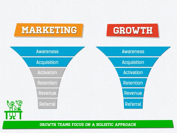 Comparison of traditional marketing vs. growth marketing.