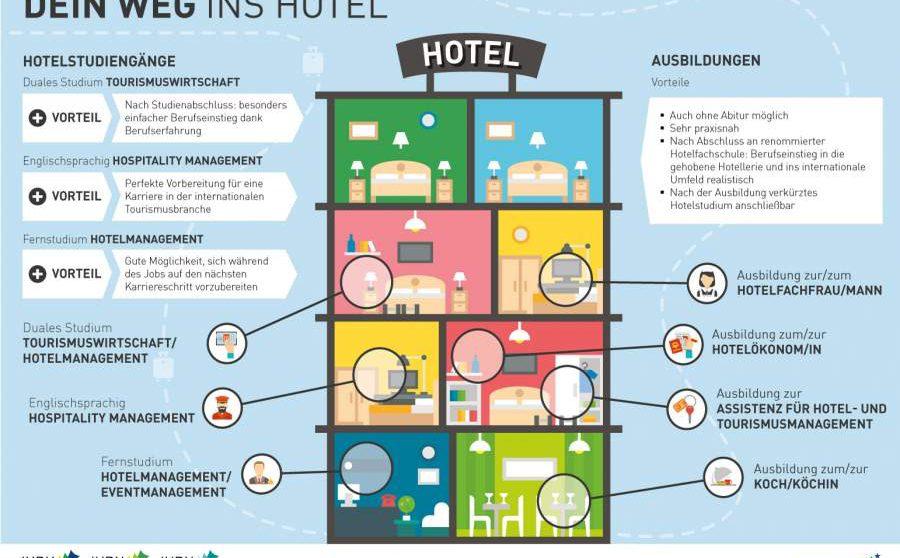 Hotel Ausbildung oder Studium