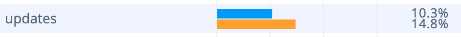 Google Maps vs. Waze app update reliability comparison analysis