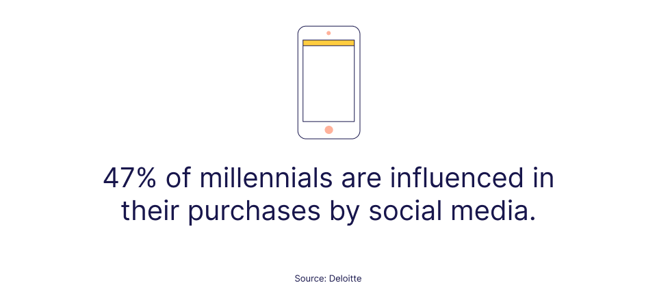 Stat on social media influence on millennials by Deloitte
