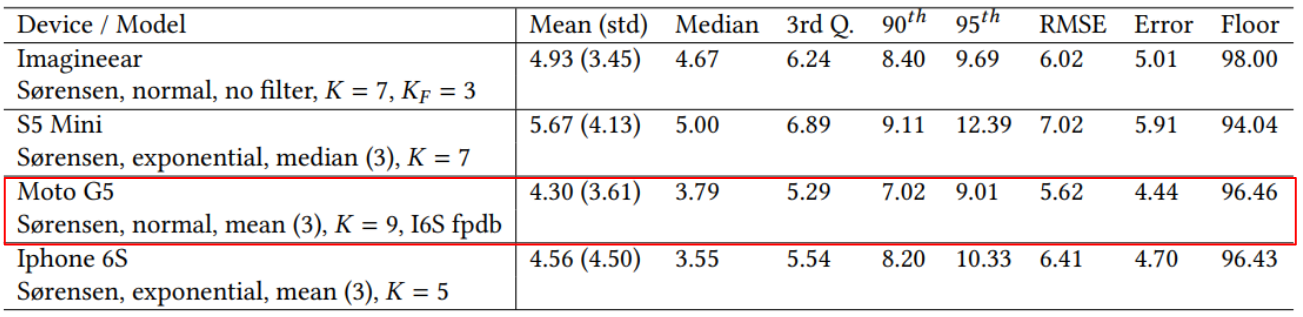 Table with raw performance numbers mean error, RMSE, 95th percentile and floor error in percentage.