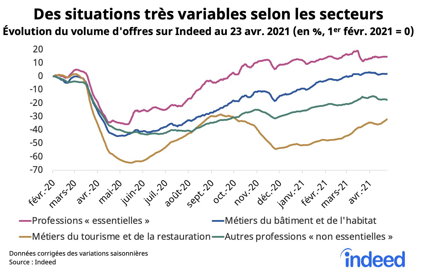 Des situations tres variables selon les secteurs