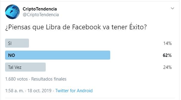 Encuesta sobre Libra de Facebook realizada a través del perfil de CriptoTendencia en Twitter