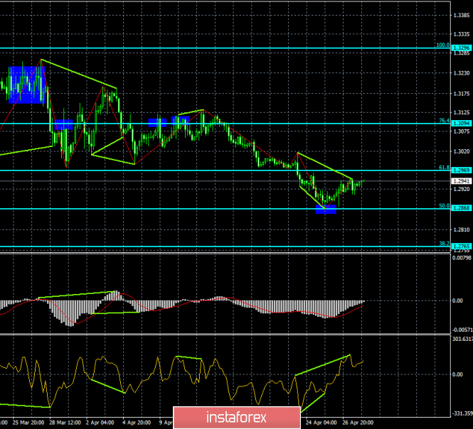 Analysis of GBP/USD divergences for April 30. The pound and the euro recover synchronously