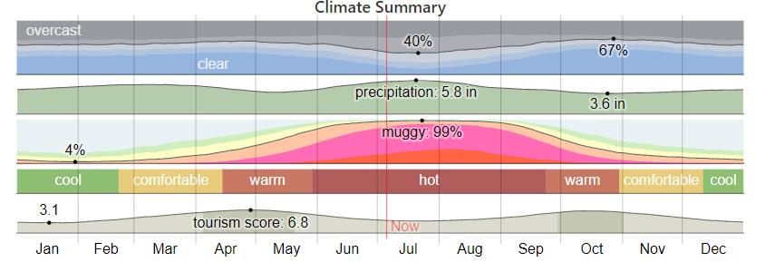 A screenshot of a computer of Pensacola Weather