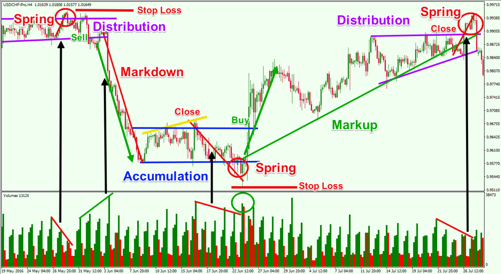 wyckoff-trading-example