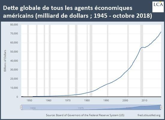 Graphique dette totale des Etats-Unis
