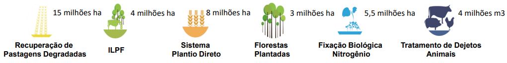 Metas do Plano ABC para o período de  2010 a 2020, visando estimular práticas voltadas à agricultura de baixo carbono.