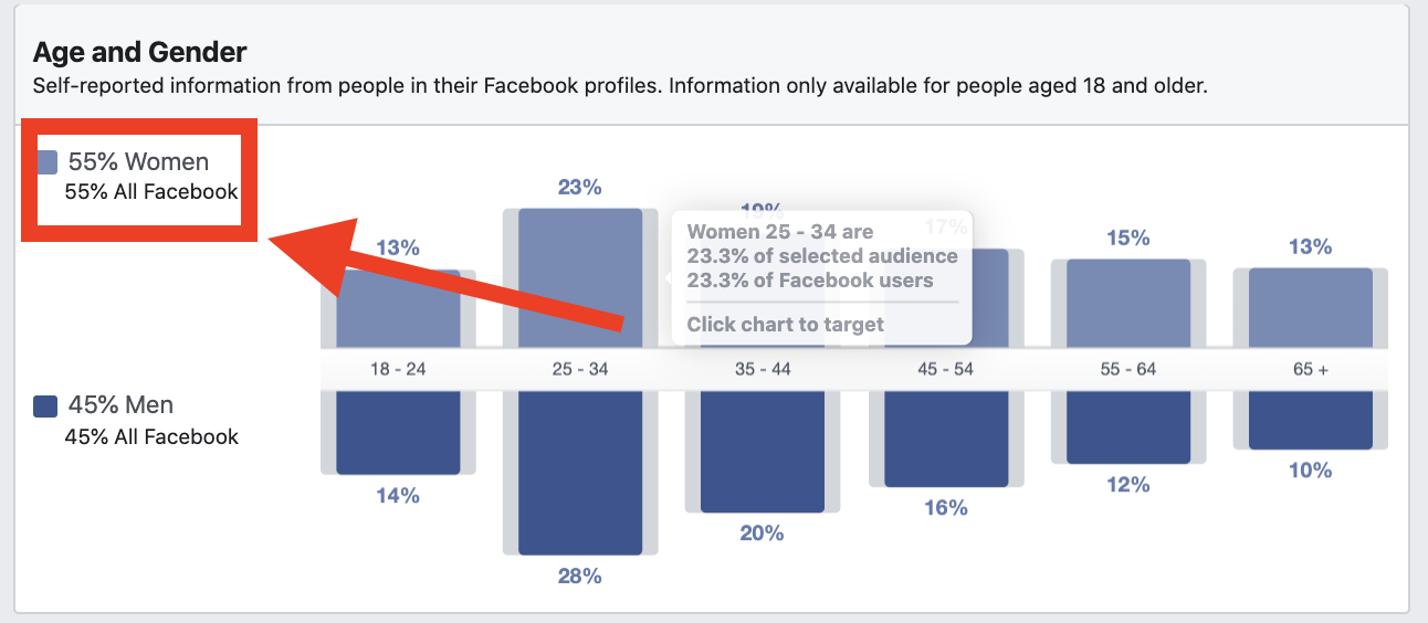 fb-women-audience