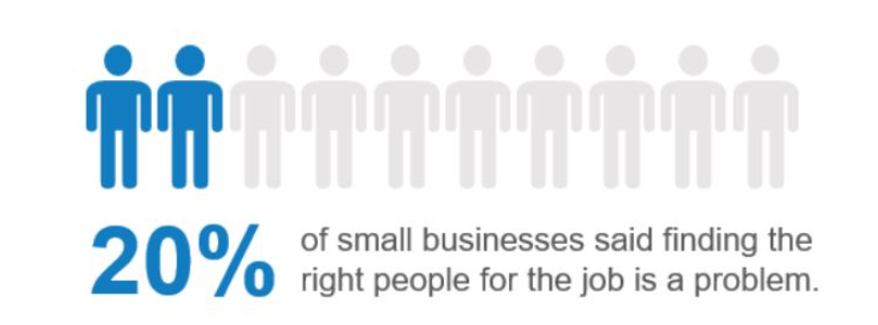 Challenges Faced by Small Business Entrepreneurs