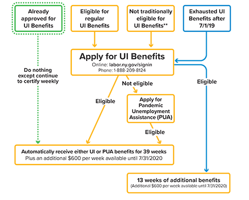 flowchart showing what to know and do when applying for UI
