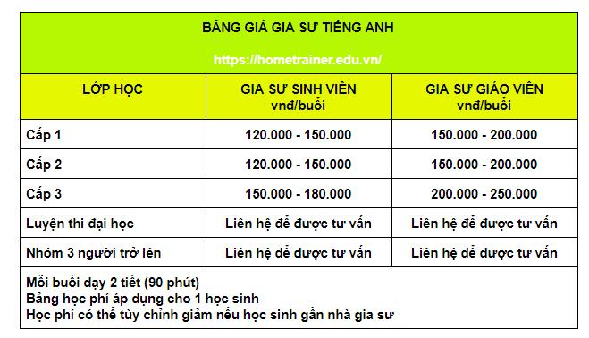 Bảng giá gia sư dạy kèm tiếng Anh