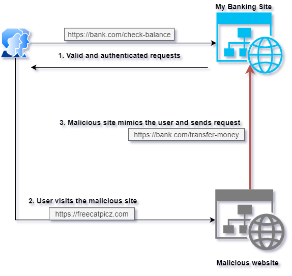 Illustrates the flow of a CSRF attack