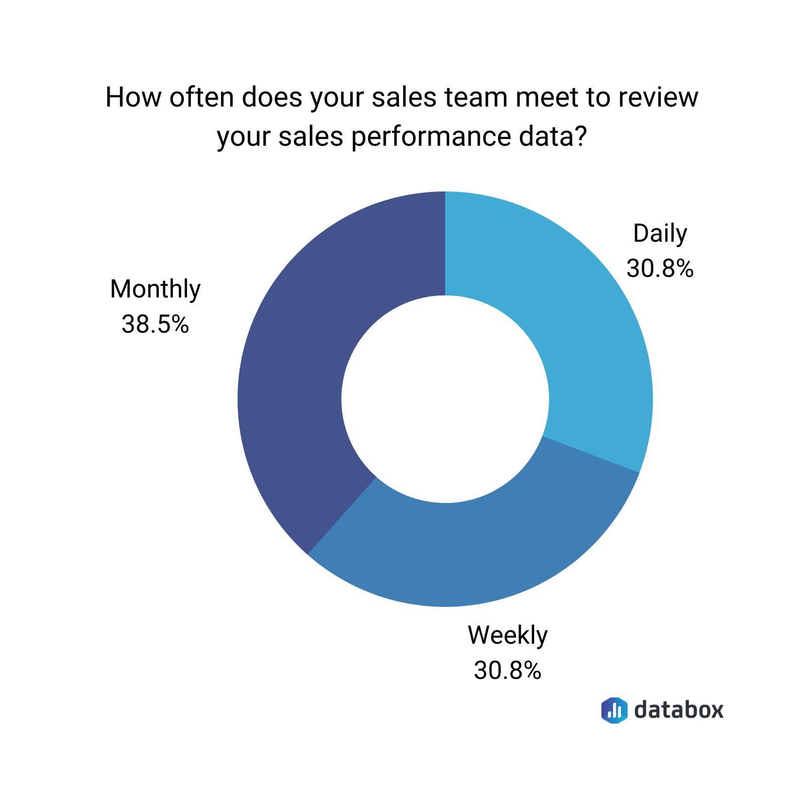 sales team performance data chart