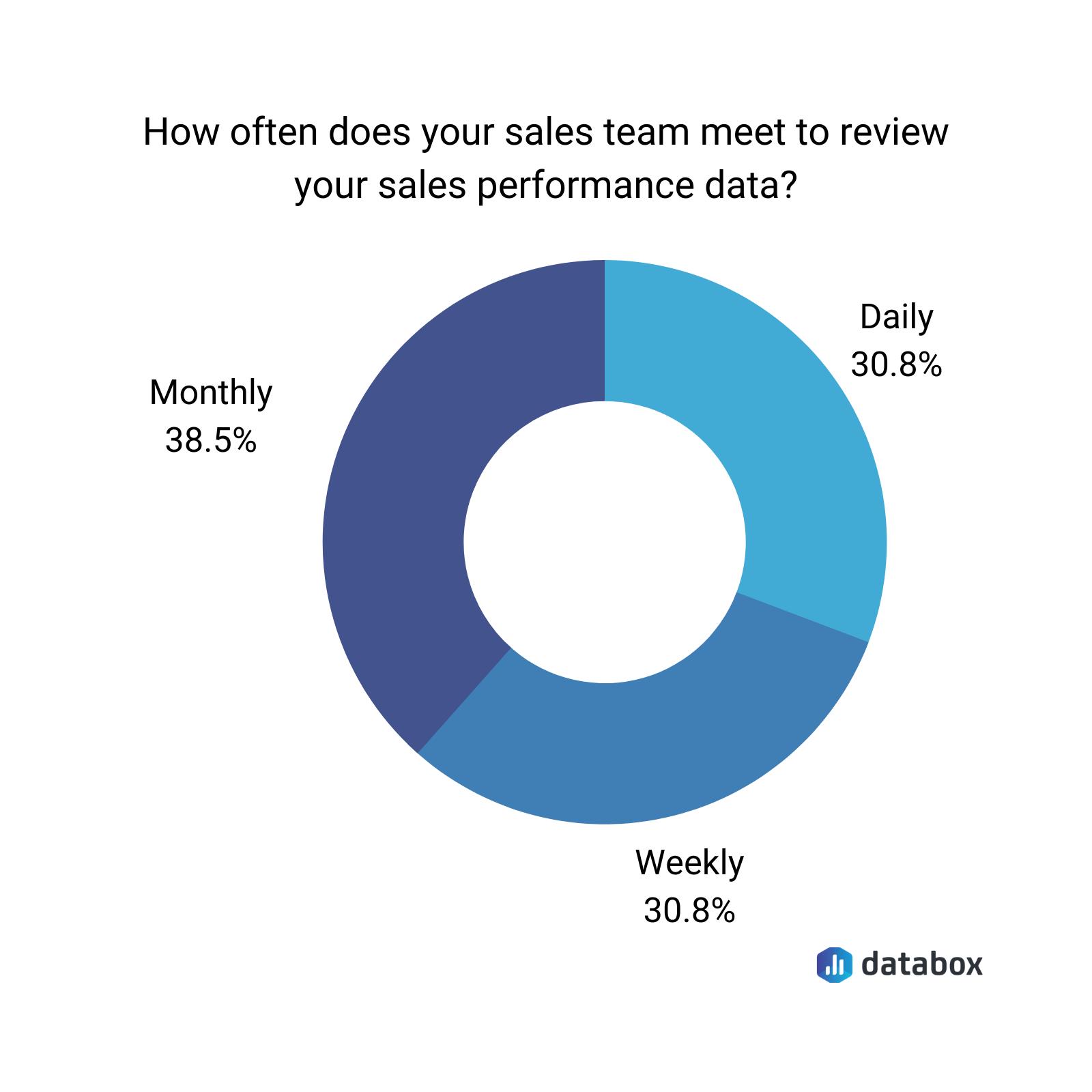 sales team performance data chart