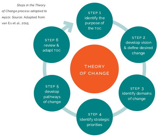 Strategic Planning Model Theory of Change