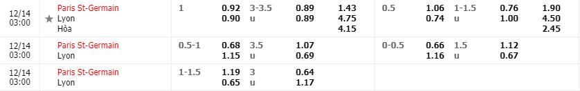 Tỷ lệ kèo Paris S.Germain vs Lyon mới nhất của nhà cái FB88