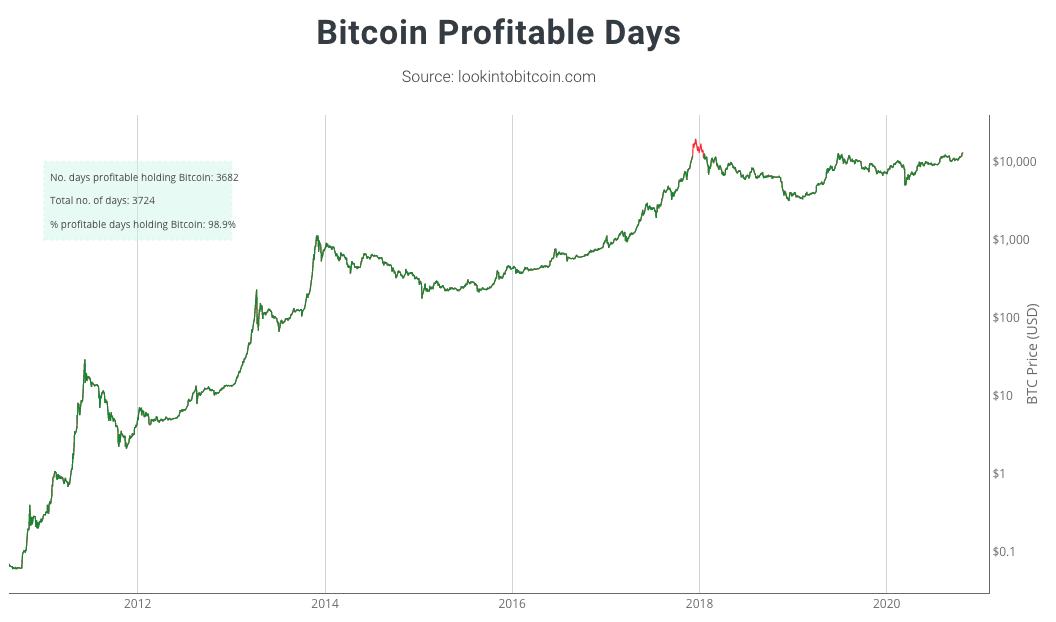 No gráfico, os únicos dias em que bitcoins comprados estão no prejuízo estão destacados em vermelho. Fonte: lookintobitcoin.