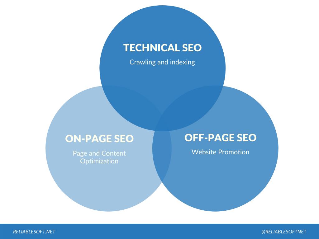 Technical SEO and SEO