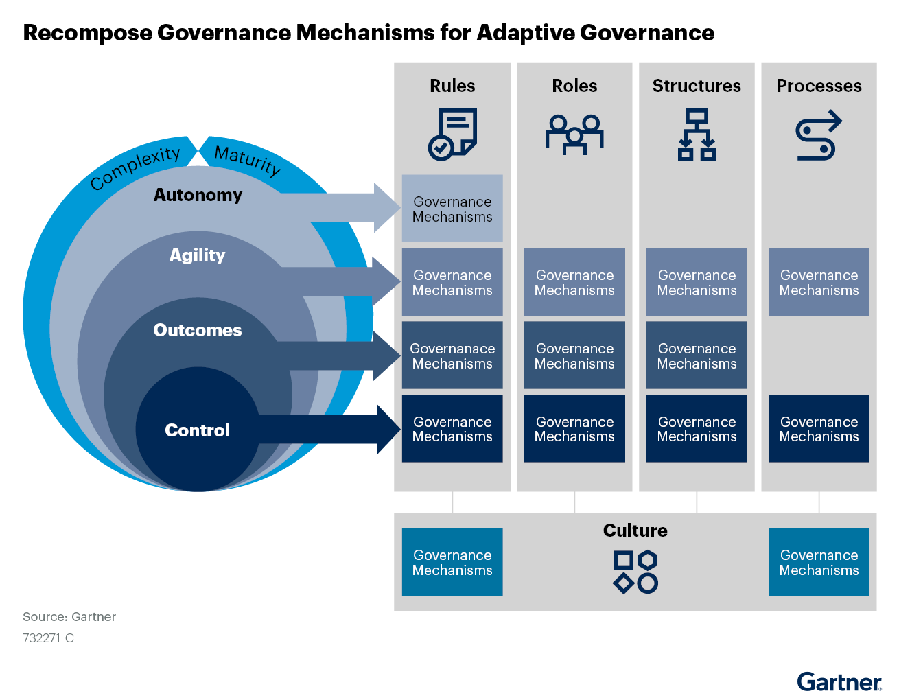 governance mechanisms