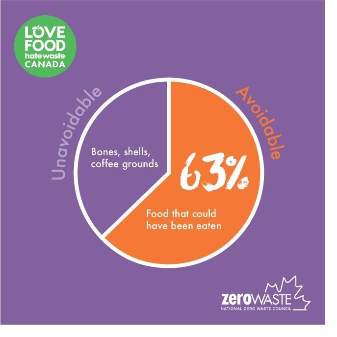Avoidable Food Waste