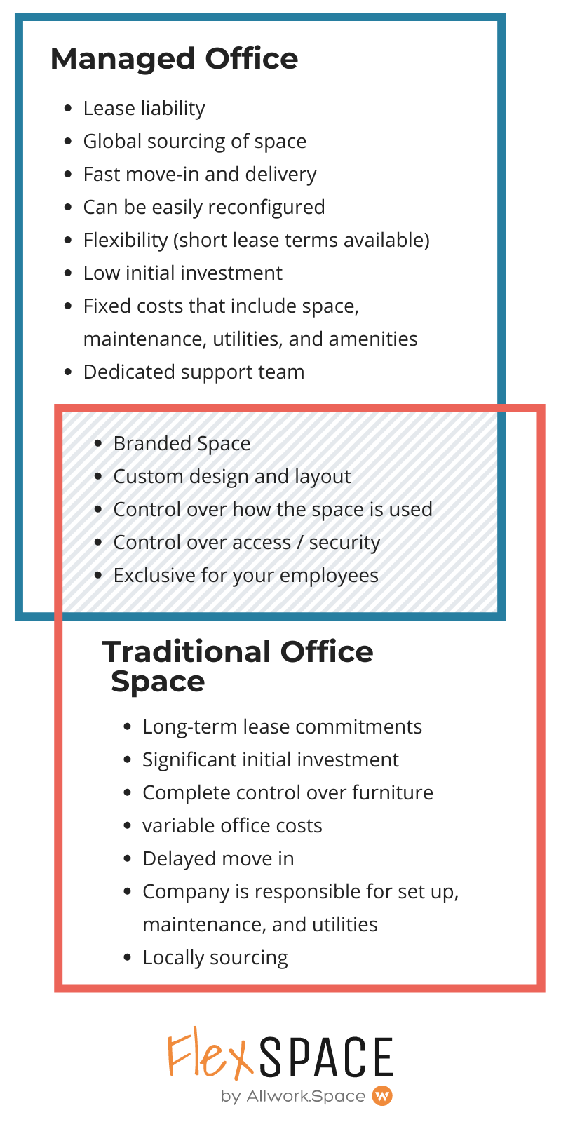 Flexible and managed offices are normally found in business centers with onsite staff and receptionists, who take your calls and greet visitors.