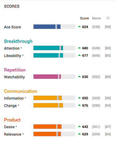 Scores Chart