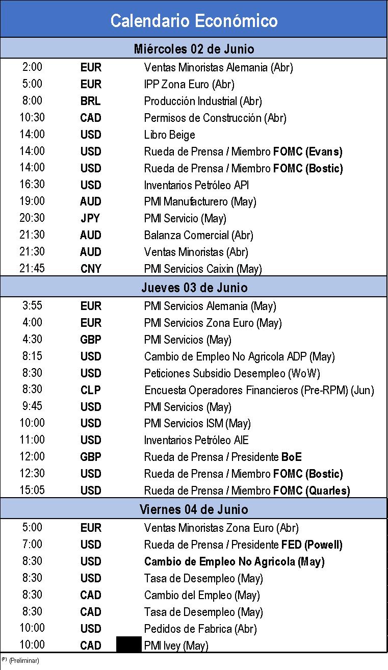 Calendario Económico Semanal